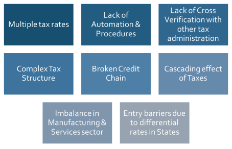Multipal tax rates