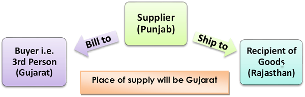 Place of supply will be Gujarat
