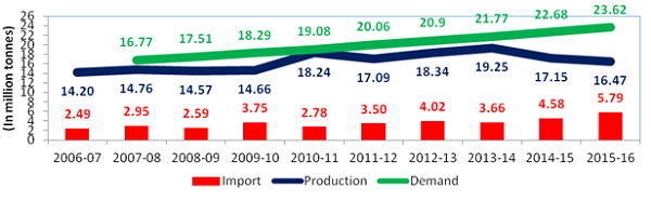 Production, Imports and Demand of Pulses over time has been shown at the table