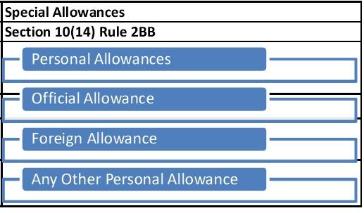 Special Allowances