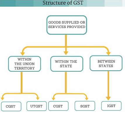 Structure of GST