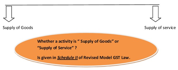 Supply of Goods and Services under GST