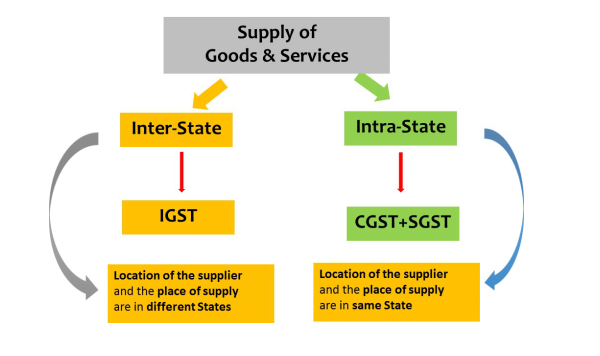 Supply of goods & services