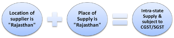 place of supply