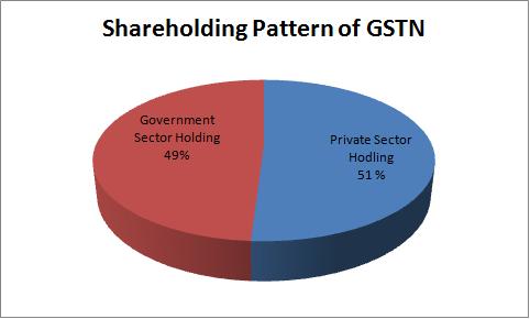 shareholding Pattern of GSTN