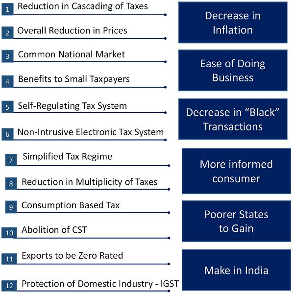 Benefits of GST