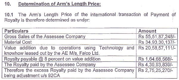 Determination of Airms Length Price