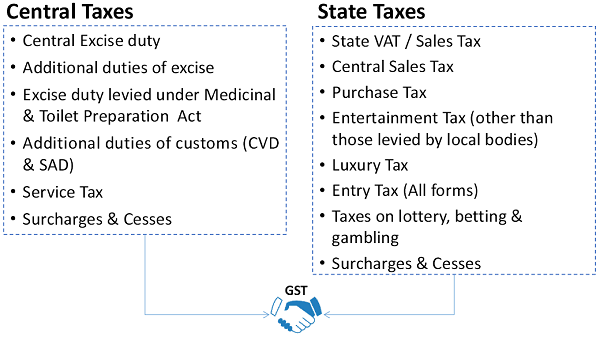 Existing Indirect Tax Structure in India