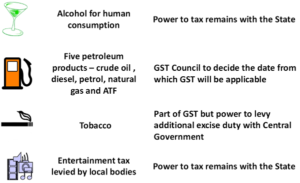 indirect taxes on petrol should be Auto fuel has consistently borne the burden of indirect taxes, especially vat/sales tax and excise it is this huge share of the state revenue that the state government does not want to let go off.