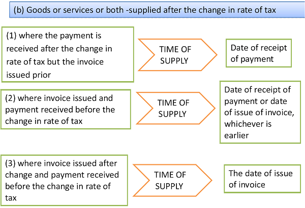 Goods or services or both- supplied after the change in rate of tax