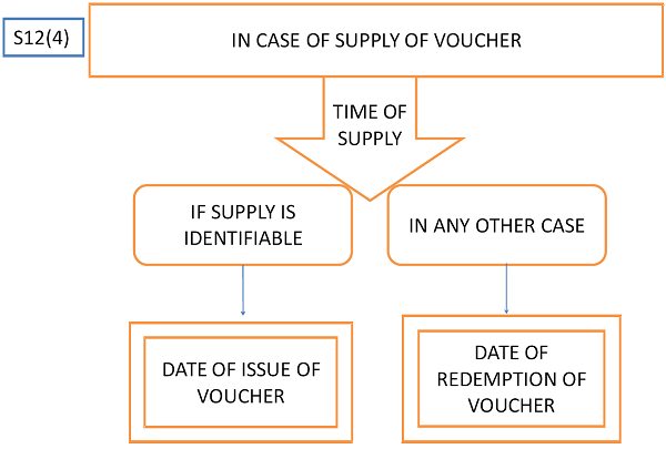 In case of supply of Voucher