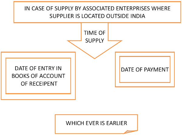 In case supply by Associated Entrprises where supplier is location outside India