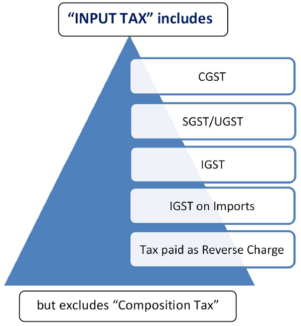Input Tax includes