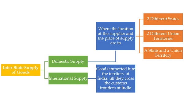 Inter state supply of goods