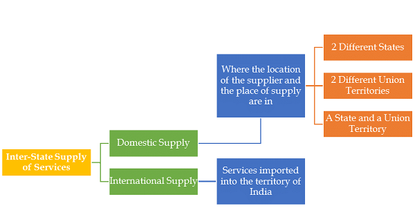 Inter state supply of services