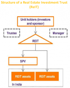 Structure of a Real Estate Investment Trust