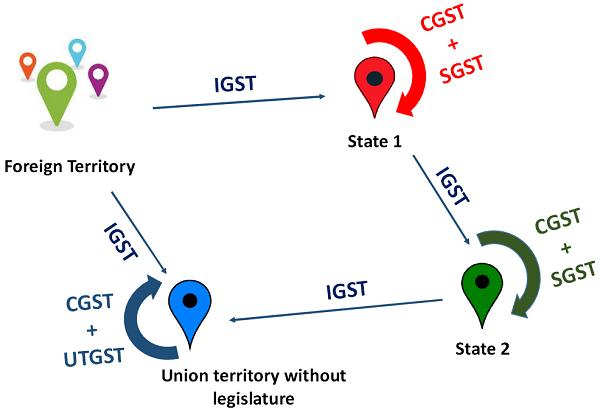 Understanding CGST, SGST, UTGST & IGST
