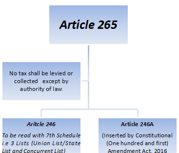 Article 265
