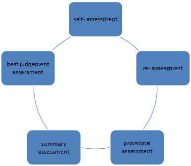 Assessment Under GST