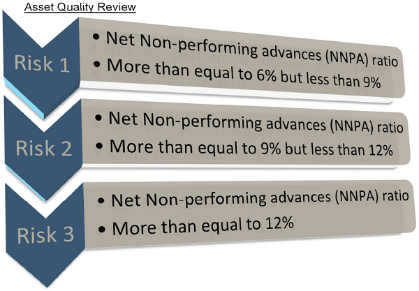 Asset Quality Review