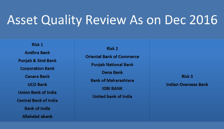 Asset Quality Review2