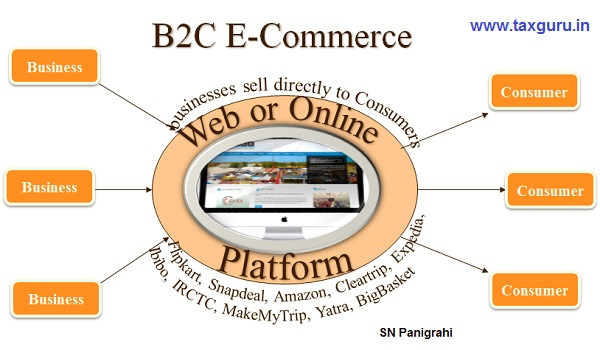 B2C (Business to Consumer) E-Commerce Model- GST