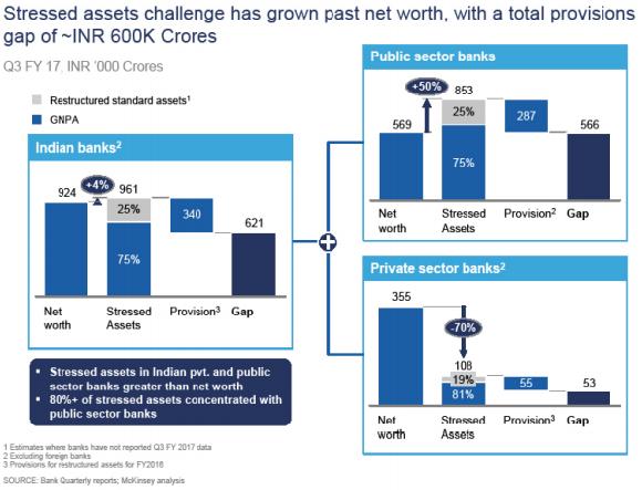 Bank Sectors