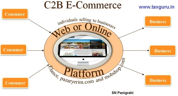 C2B (Consumer-to-Business) E-Commerce Model- GST