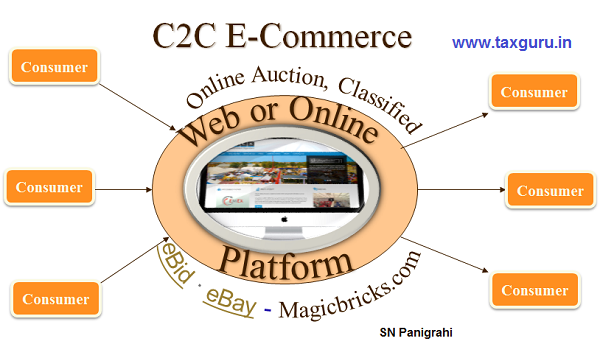 C2C E-Commerce GST