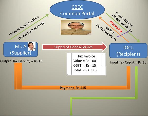 CBEC Common Portal 2