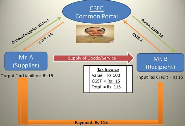 CBEC Common Portal