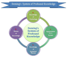 Deming's System