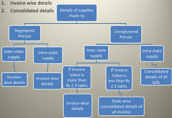 Details of Supplies made to