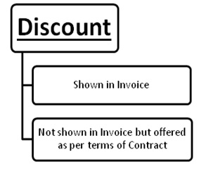 Discount GST Transaction Value
