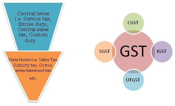 Existing indirect structure vis-à-vis GST