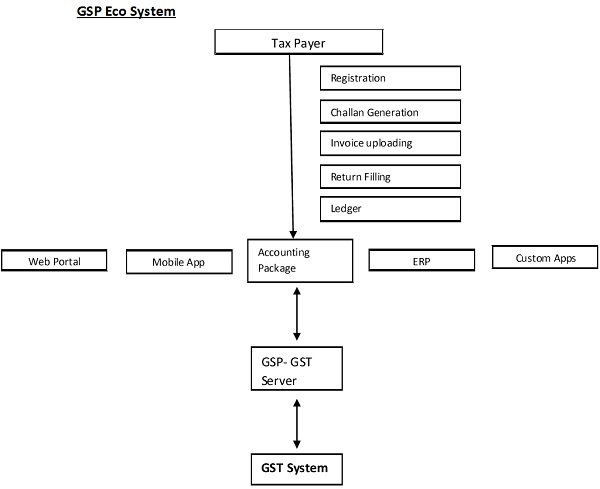 GSP ECO System