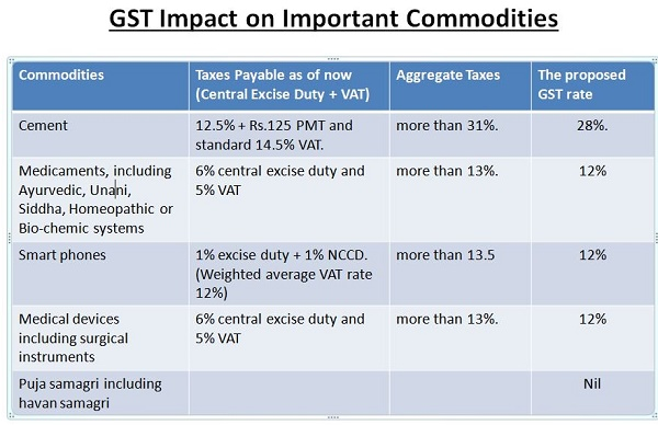 GST Impact on Important Commodities