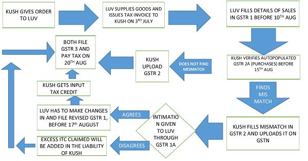 GST Inter Trade