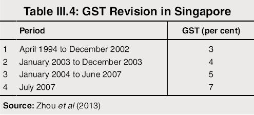 GST Revision