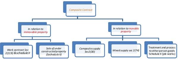 GST Scheme- Composite contracts