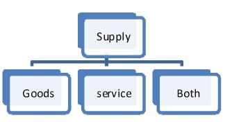 GST Supply