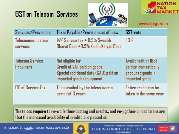 GST rate on Telecom Services