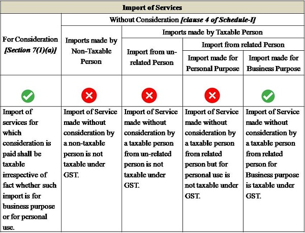 Import of Services under GST