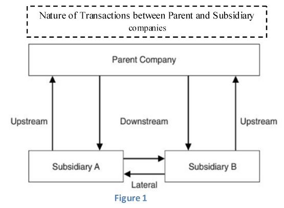 Intercompany Transactions Eliminations