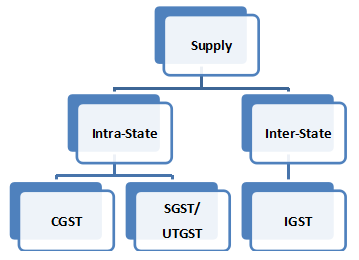 Intra State-Inter State Supply
