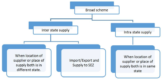 Intra State-Inter State