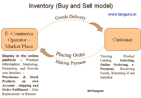 Inventory Model (Buy & Sell) - E Commerce GST