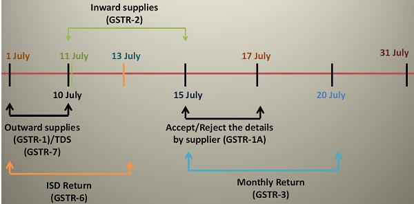 Inward Supplies