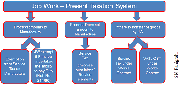 JOb Work Present Taxation System