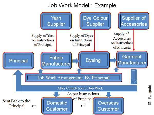 Job Work Model under GST- Example